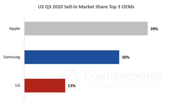 2020年第3四半期 マーケットシェア TOP3